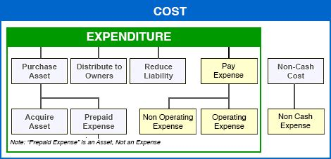 expenses decrease equity  earning  operating