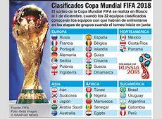 Campeonato Del Mundo Futbol 2018 SEONegativocom