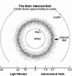 Main Asteroid Belt