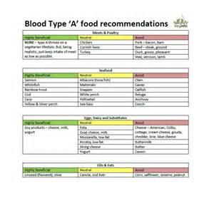 Blood Type Diet Food Chart