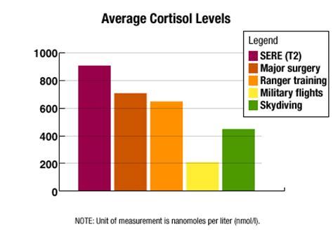 cortisol level normal range cnn content
