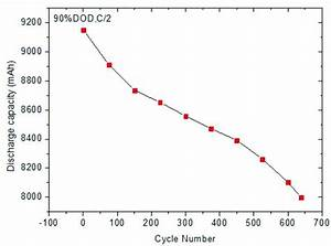 The Relationship Between The Capacity Fade And Cycle