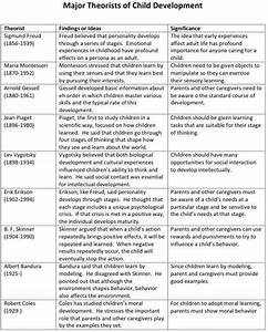Comparison Of Developmental Theorists