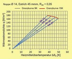 Wärmestromdichte Berechnen : heizung bergabe prinzipien komponenten nutzen auslegung was ist zu beachten ~ Themetempest.com Abrechnung