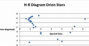 Ast115h  Basic Astronomy  Hertzspring Russel Diagram