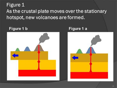 Diagram Of Hotspot by Spots Geography Is Easy