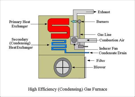 Replacement Gas Furnace