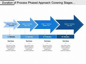 Duration Of Process Phased Approach Covering Stages Of
