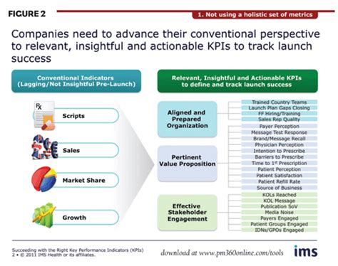› compare types of savings accounts 14 answer key. On Track for Launch Excellence: Succeeding with the Right Key Performance Indicators   PM360