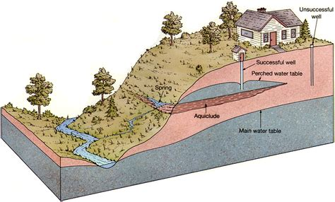 how deep is the water table where i live science inspiration underground water