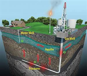 New Study on Fracking and Water Contamination - Renewable ...