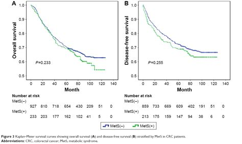 Full Text Impact Of Platelet To Lymphocyte Ratio And