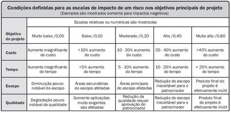 trabalho analise de riscos de templates de uma franquia identifica 231 227 o de riscos no gerenciamento de projetos
