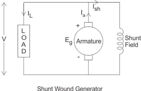 characteristic of shunt wound dc generator electrical4u
