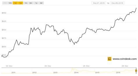 price  bitcoin       week coindesk
