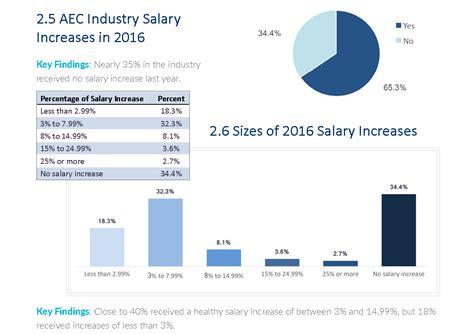 enterprise architect salary range architectural design outlook