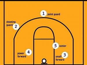 Understanding Basketball Positions