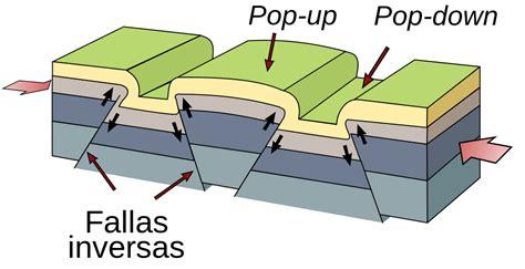 Pop-up & Pop-down Structures Es.svg