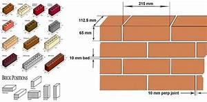 Various Countries Have Various Standard Brick Size