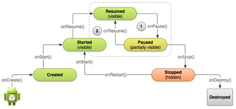 android application lifecycle file android application cycle png
