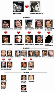 Entertainment Tadka  Kapoor  Family Tree