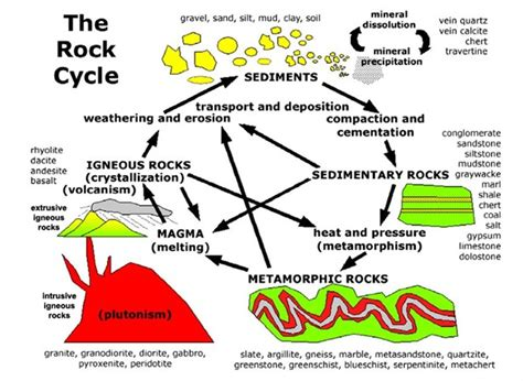 Diagram Of Rock by Rochester Community Schools Diagrams Of The Rock Cycle