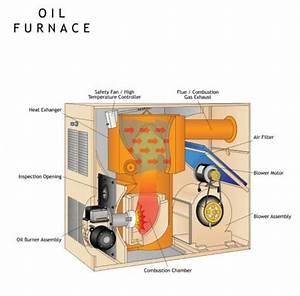 Oil Furnace Heat Exchanger