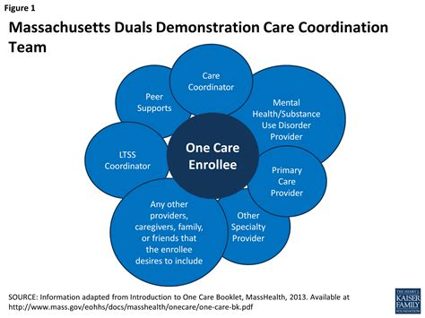 early insights from one care massachusetts issue brief