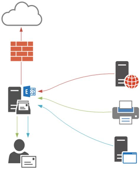 How To Configure Exchange Server 2016 Smtp Relay. Pan American Life Health Insurance. Benefits Of Business Intelligence. Automotive Advertising Campaigns. Consolidate Private Student Loan. Dish Network Espn Deportes Hvac Sample Resume. Vocational Schools Online J&j Carpet Cleaning. El Paso Internet Providers Help I Cant Get Up. Hair Transplant For Black Women