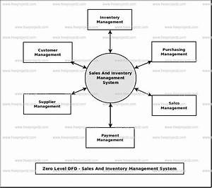 Sales And Inventory Management System Dataflow Diagram  Dfd  Freeprojectz