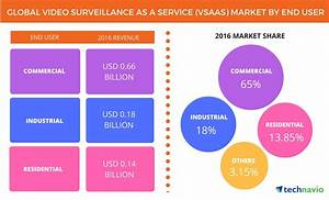 Global Video Surveillance as a Service Market Forecast to ...