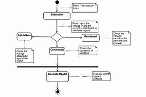 Activity Diagram Represents The Power Distribution System