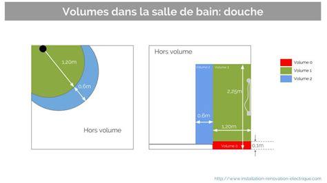 Volume Electrique Salle De Bain EVTOD