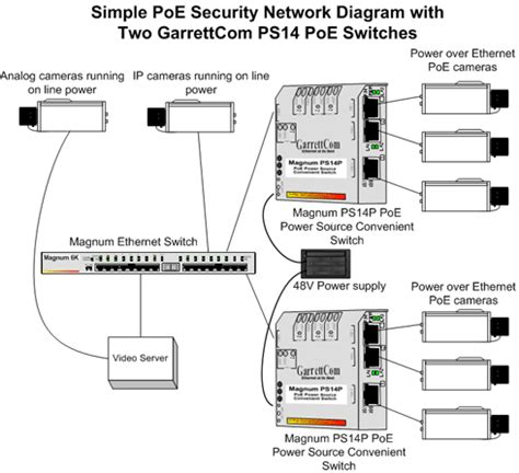 Intro Poe How Can Help Your Industrial Network