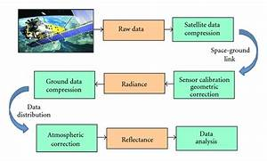 Flowchart Of Satellite Hyperspectral Processing Chain