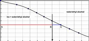 Freezing Point Diagram Of An Ethyl Alcohol  Water Mixture