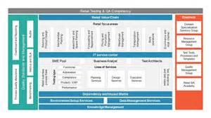 Target Operating Model Template