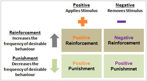 Reinforcement Of Behaviour Modification Theory by Reinforcement Theory In Organizational Behaviour