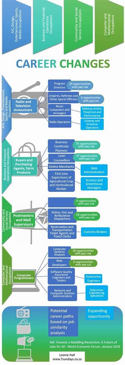 Career Development Technology Methodology Transition Disrupted Changes