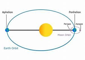 Earth's Orbit | Galleries - NASA Solar System Exploration
