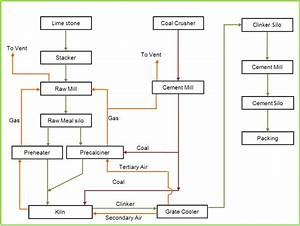 Process Flow Diagram Of The Cement Plant