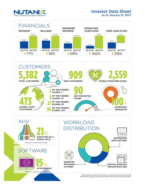 floor and decor quarterly report nutanix reports second quarter fiscal 2017 financial results business wire