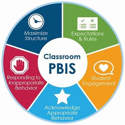 Pbis Classroom Wide Tiers Practices Management Behavior