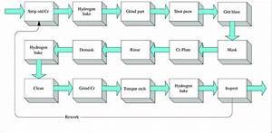 Chrome Plating Simplified Flow Diagram  High Strength Steel