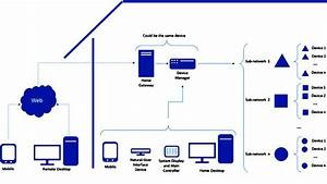 General Architecture For A Smart Home System