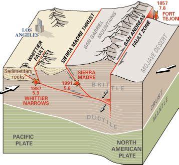 The San Andreas: I-15 to I-5 - Roc Doc Travel