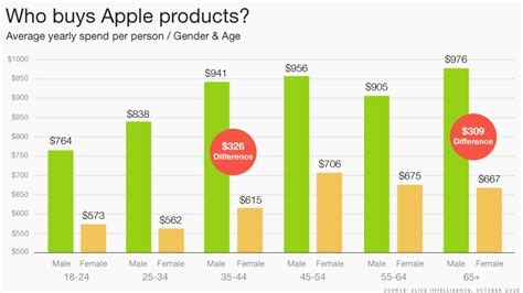 who buys iphones who is buying apple products oct 29 2015