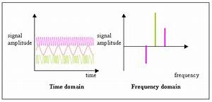 Difference Between Time Domain And Frequency Domain