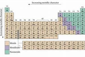 Metals Nonmetals And Metalloids | New Calendar Template Site