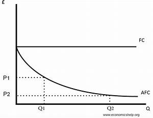 Diagrams Of Cost Curves